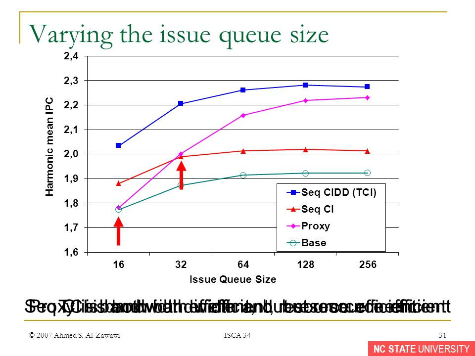 NC STATE UNIVERSITY Proxy is bandwidth efficient, but resource inefficient © 2007 Ahmed S. Al-Zawawi ISCA 34 31 Varying the issue queue size TCI is bo