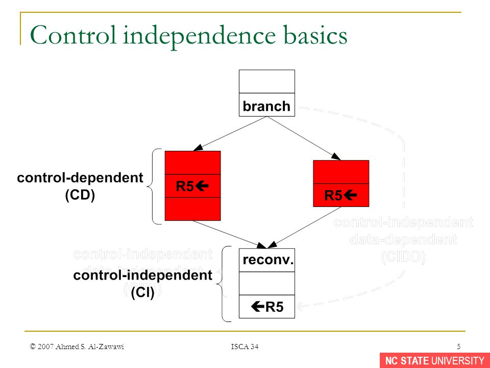 NC STATE UNIVERSITY © 2007 Ahmed S. Al-Zawawi ISCA 34 5 Control independence basics
