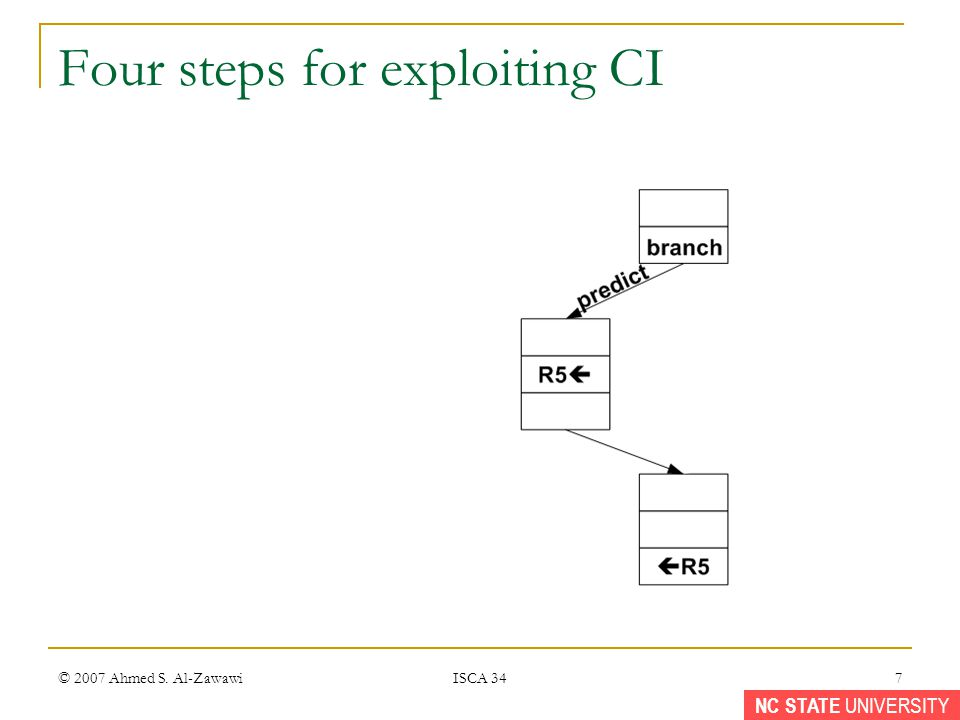 NC STATE UNIVERSITY © 2007 Ahmed S. Al-Zawawi ISCA 34 7 Four steps for exploiting CI
