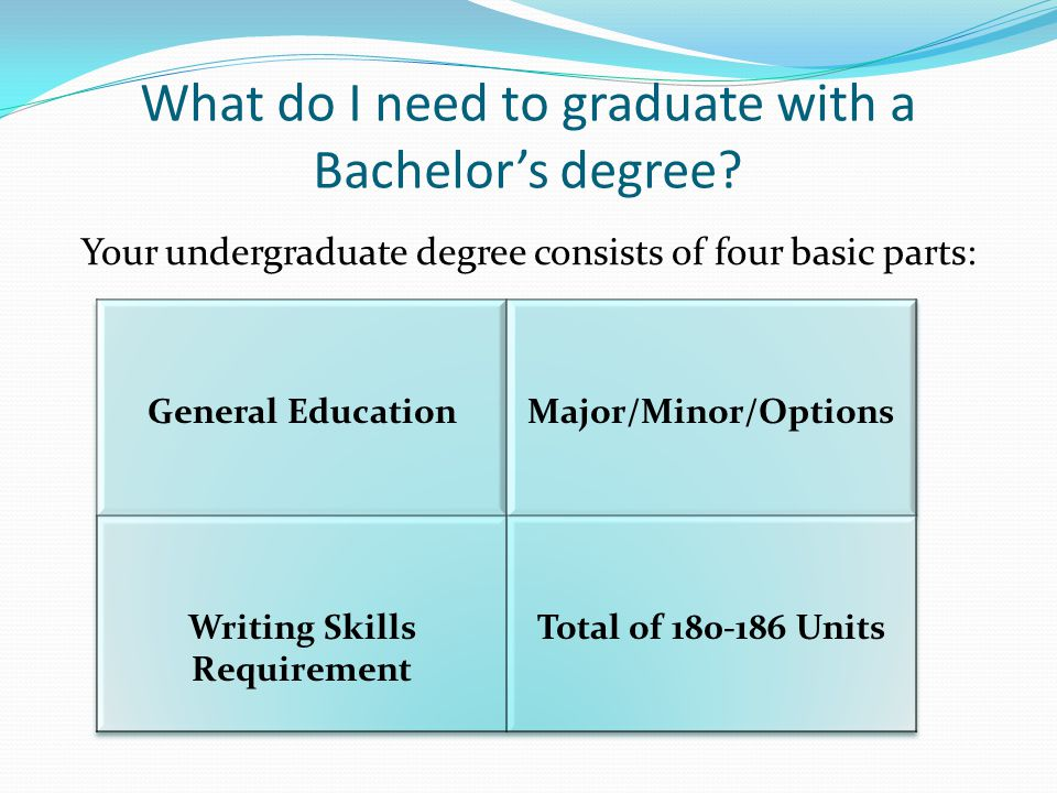 What do I need to graduate with a Bachelors degree.