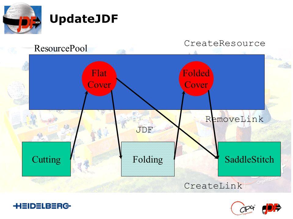 UpdateJDF Cutting SaddleStitch Flat Cover Folding Folded Cover CreateResource RemoveLink JDF CreateLink ResourcePool
