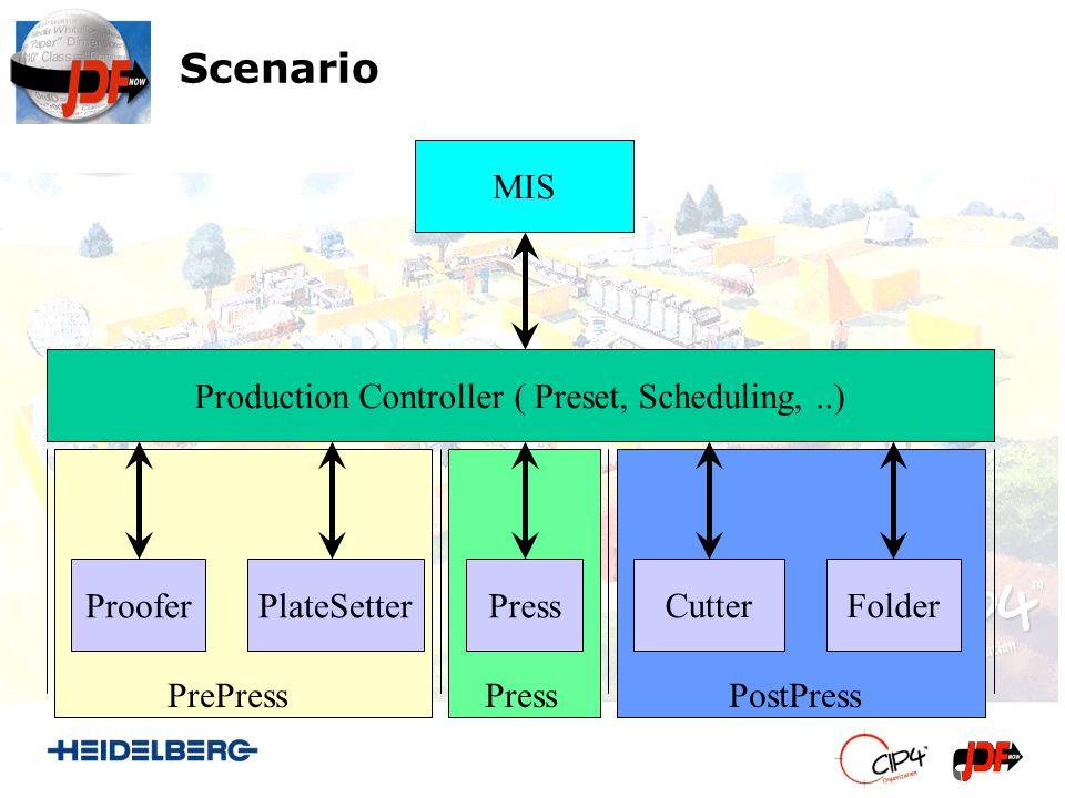 Scenario MIS Production Controller ( Preset, Scheduling,..) PlateSetterProoferPress FolderCutter PrePress Press PostPress