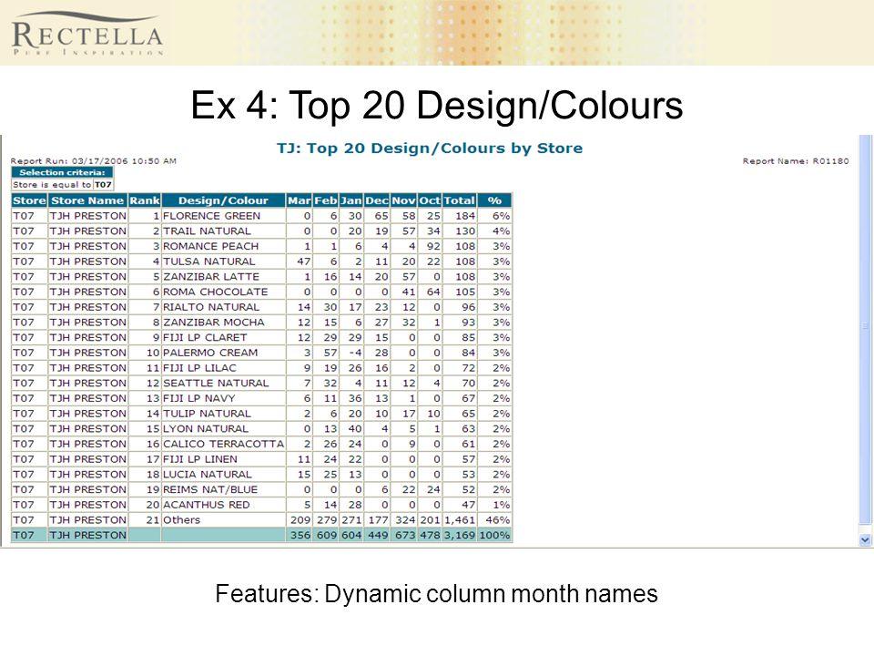Ex 4: Top 20 Design/Colours Features: Dynamic column month names