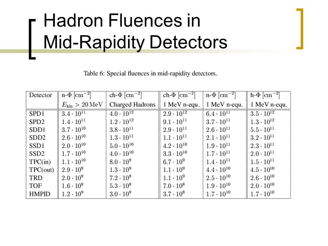 Hadron Fluences in Mid-Rapidity Detectors