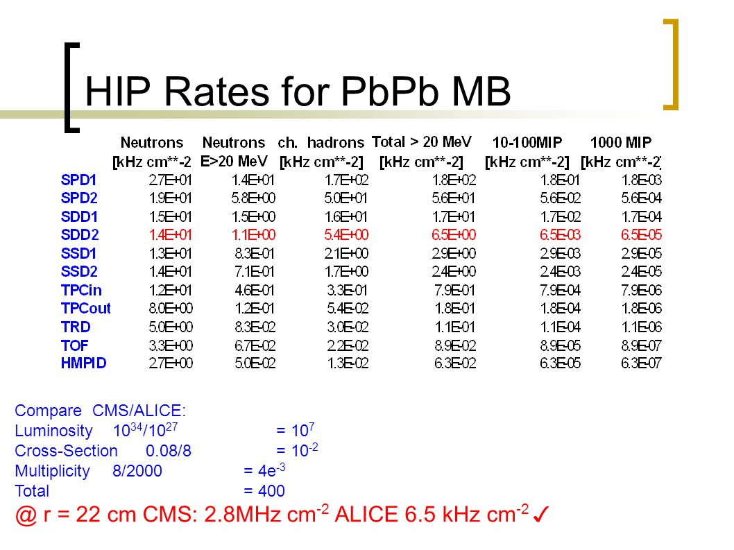 HIP Rates for PbPb MB Compare CMS/ALICE: Luminosity 10 34 /10 27 = 10 7 Cross-Section0.08/8= 10 -2 Multiplicity 8/2000= 4e -3 Total= 400 @ r = 22 cm CMS: 2.8MHz cm -2 ALICE 6.5 kHz cm -2