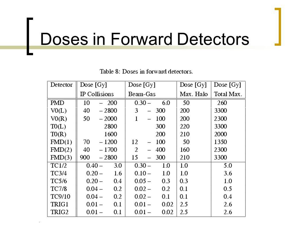 Doses in Forward Detectors