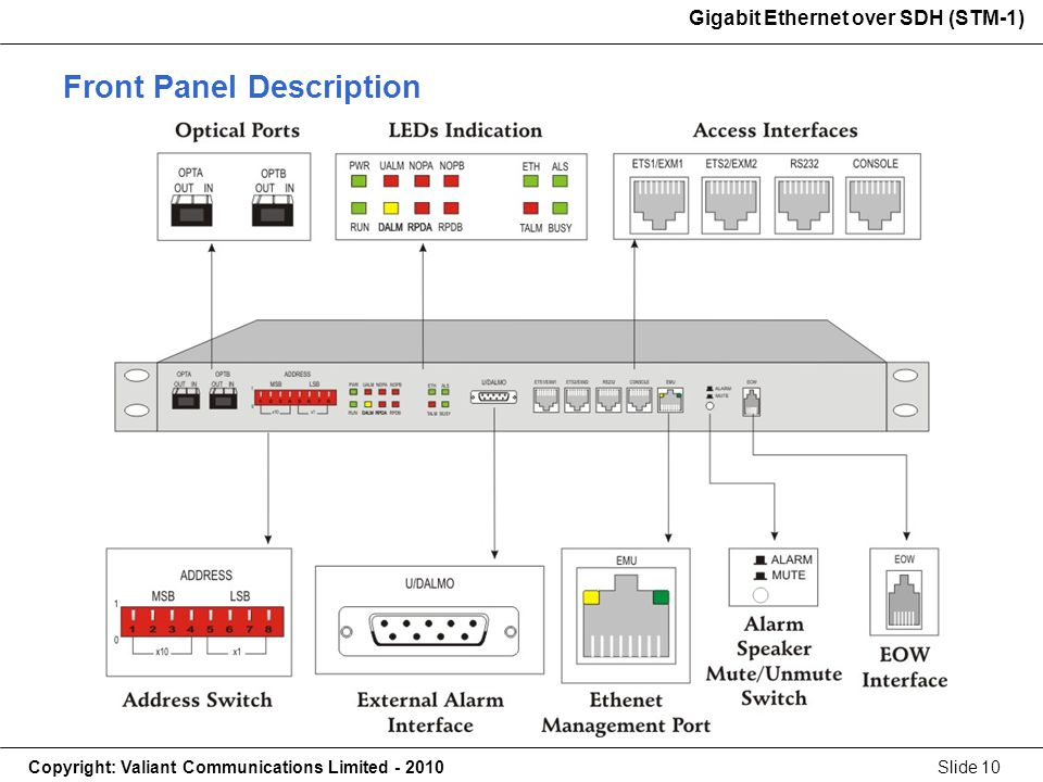 Gigabit Ethernet over SDH (STM-1) Copyright: Valiant Communications Limited - 2010Slide 10 Gigabit Ethernet over SDH (STM-1) Front Panel Description