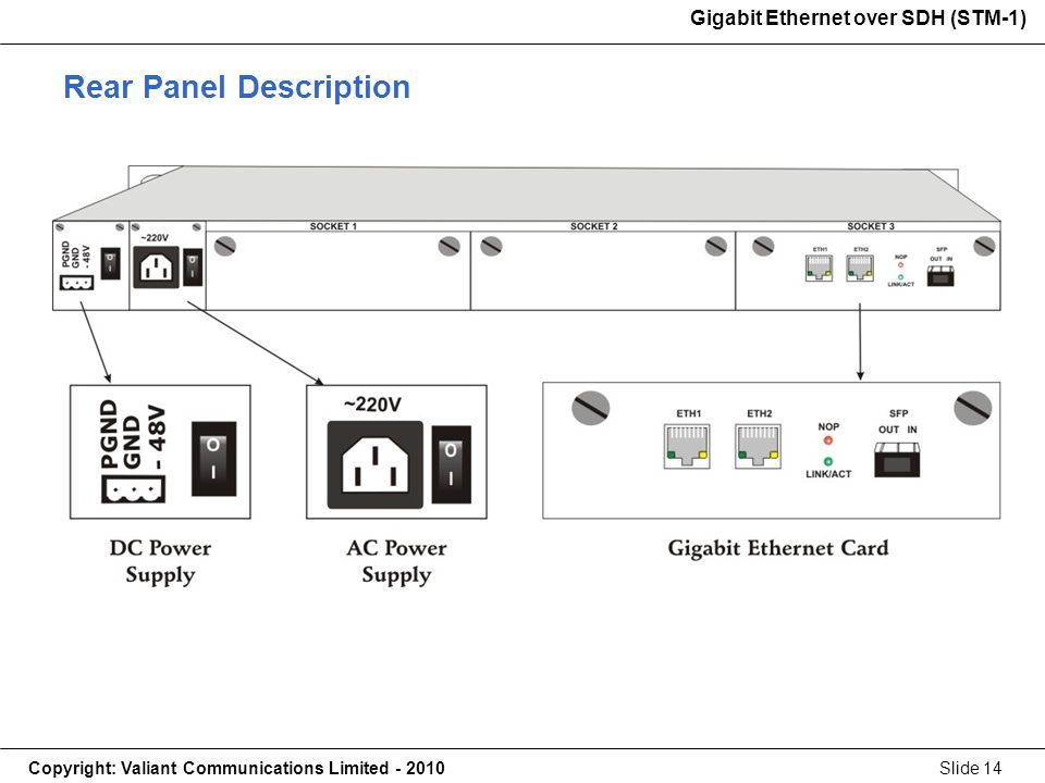 Gigabit Ethernet over SDH (STM-1) Copyright: Valiant Communications Limited - 2010Slide 14 Gigabit Ethernet over SDH (STM-1) Rear Panel Description