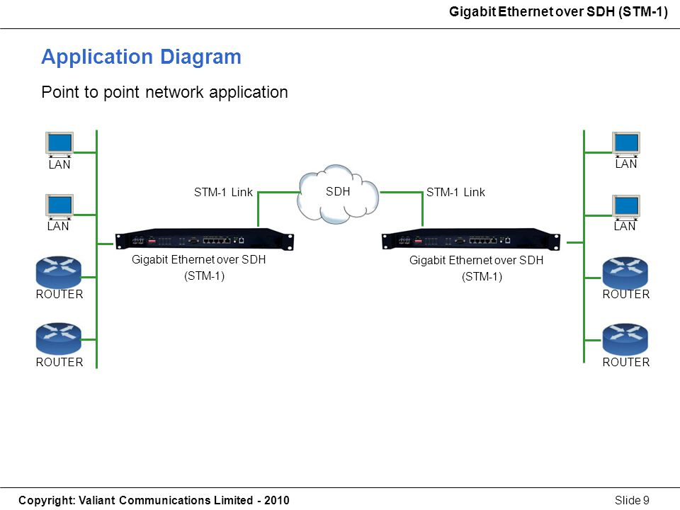 Gigabit Ethernet over SDH (STM-1) Copyright: Valiant Communications Limited - 2010Slide 9 Gigabit Ethernet over SDH (STM-1) Application Diagram Point to point network application STM-1 Link LAN ROUTER LAN ROUTER SDH STM-1 Link Gigabit Ethernet over SDH (STM-1) Gigabit Ethernet over SDH (STM-1)