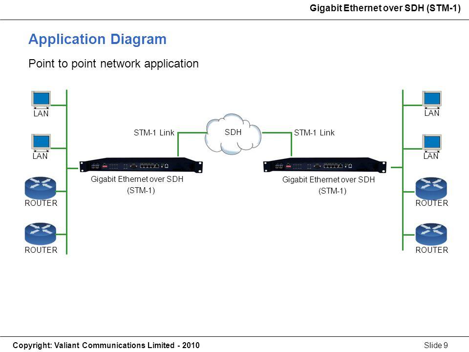Gigabit Ethernet over SDH (STM-1) Copyright: Valiant Communications Limited - 2010Slide 9 Gigabit Ethernet over SDH (STM-1) Application Diagram Point