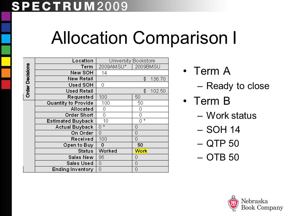Allocation Comparison I Term A –Ready to close Term B –Work status –SOH 14 –QTP 50 –OTB 50