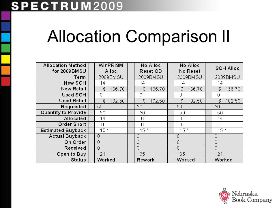 Allocation Comparison II