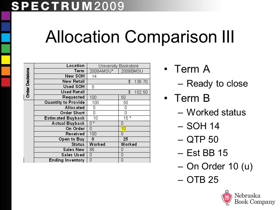Allocation Comparison III Term A –Ready to close Term B –Worked status –SOH 14 –QTP 50 –Est BB 15 –On Order 10 (u) –OTB 25