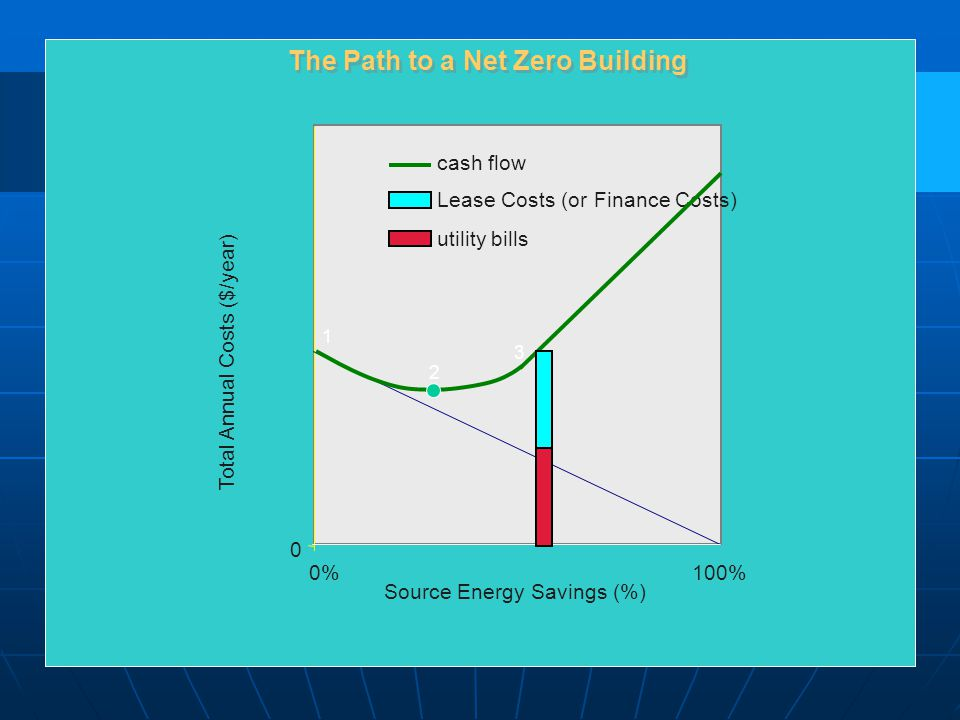 0 0%100% Source Energy Savings (%) Total Annual Costs ($/year) Lease Costs (or Finance Costs) utility bills cash flow 1 2 3 The Path to a Net Zero Building