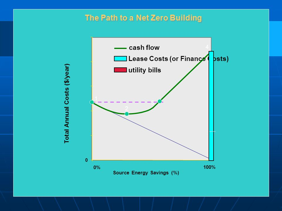 0 0% 100% Source Energy Savings (%) Total Annual Costs ($/year) Lease Costs (or Finance Costs) utility bills cash flow 1 2 3 4 The Path to a Net Zero Building