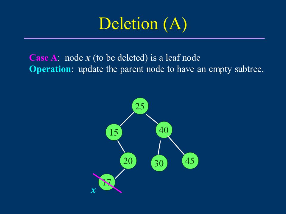 Deletion (A) Case A: node x (to be deleted) is a leaf node Operation: update the parent node to have an empty subtree.