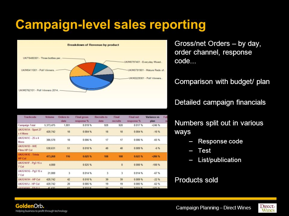 Campaign Planning – Direct Wines Time-based crosstab reporting Aggregates the results of multiple campaigns over time Can split out results across several dimensions Typical dimensions for reporting –Campaign –Response code attributes (activity, media type, list...) –Time – various levels –Order channel Ability to view top-level numbers and then to drill into the detail