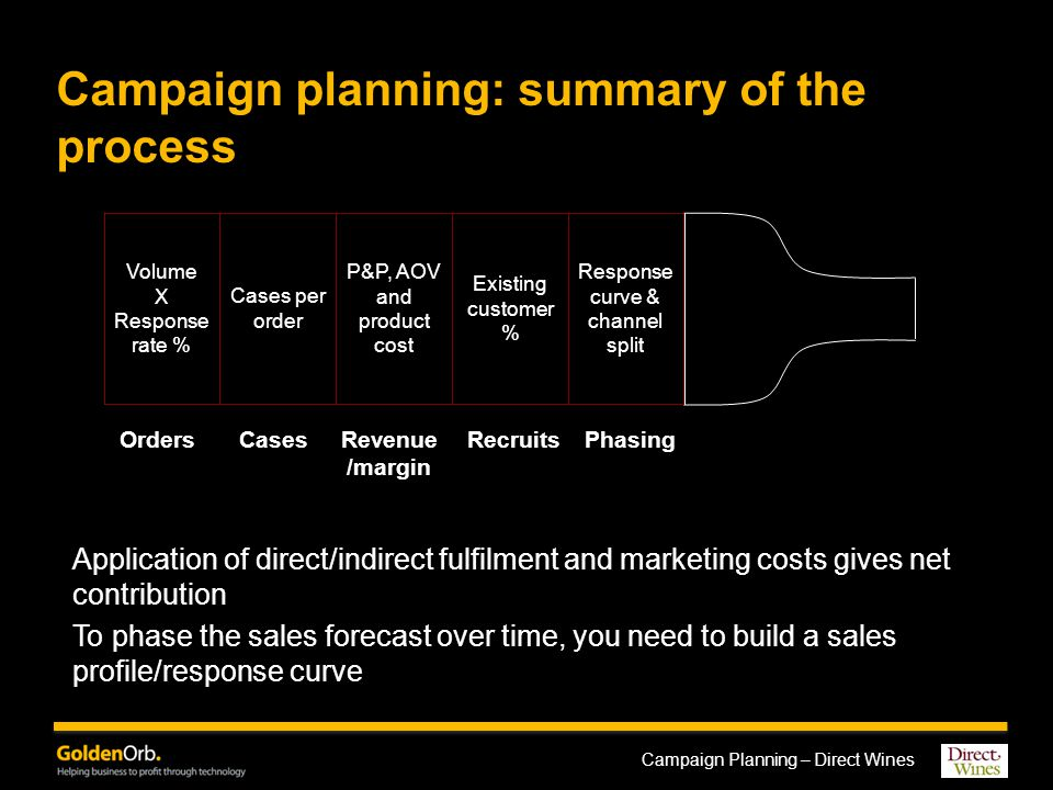 Campaign Planning – Direct Wines Campaign planning: summary of the process Volume X Response rate % Cases per order P&P, AOV and product cost Existing customer % Response curve & channel split OrdersCasesRevenue /margin Recruits Phasing Application of direct/indirect fulfilment and marketing costs gives net contribution To phase the sales forecast over time, you need to build a sales profile/response curve