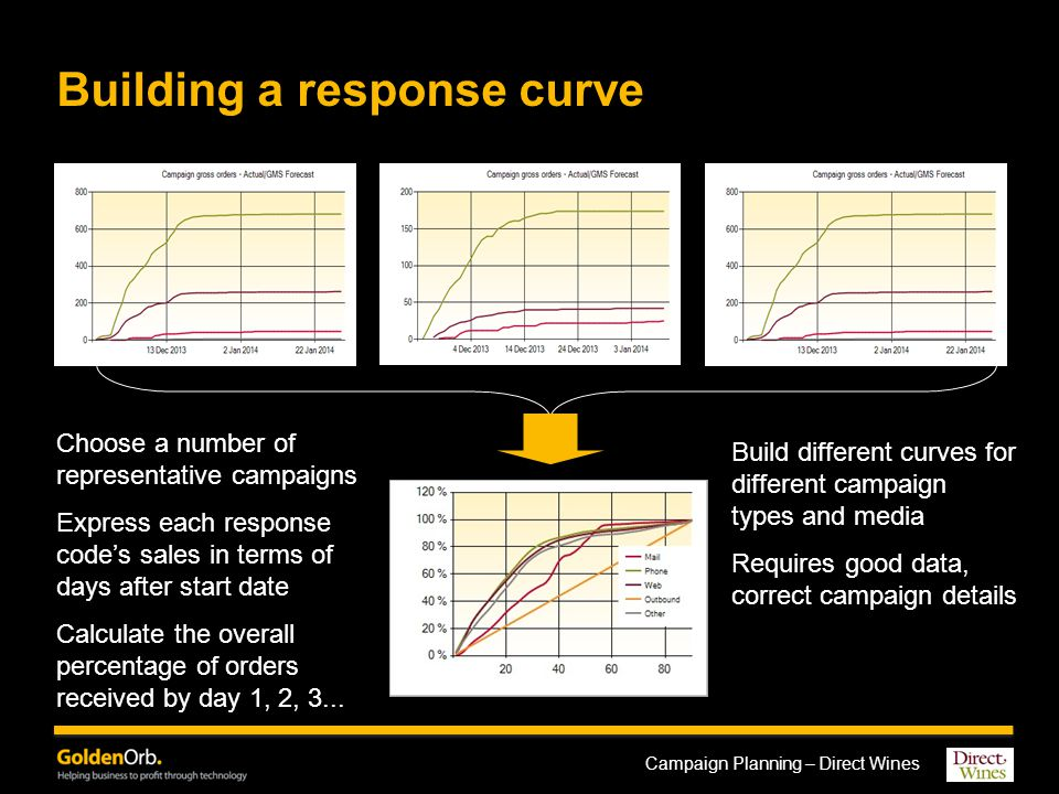 Campaign Planning – Direct Wines Phasing the campaign forecast Apply sales profile to the top-level campaign numbers –Plus order channel split if relevant –For Direct Wines, we generate a daily sales forecast by order channel The system can build an aggregate curve if the start dates are different Unless you have a very simple product range, this sort of tool is not appropriate for detailed product planning –Primarily a tool for planning marketing activity