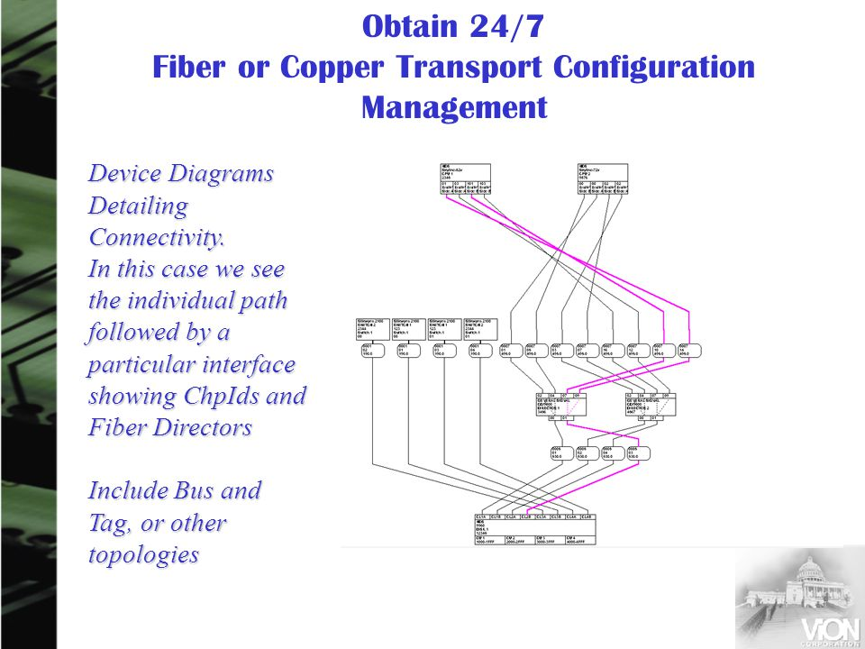 Device Diagrams Detailing Connectivity. In this case we see the individual path followed by a particular interface showing ChpIds and Fiber Directors