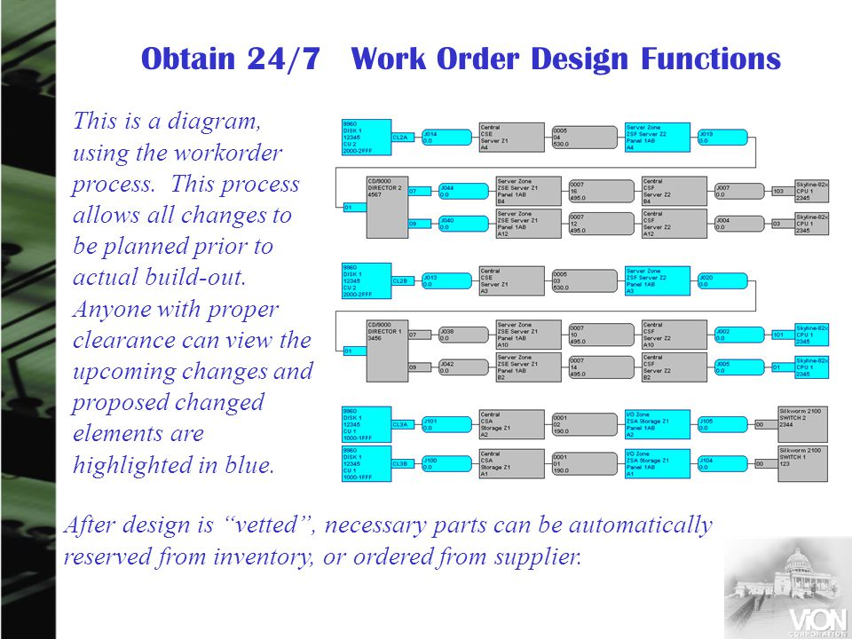 This is a diagram, using the workorder process. This process allows all changes to be planned prior to actual build-out. Anyone with proper clearance