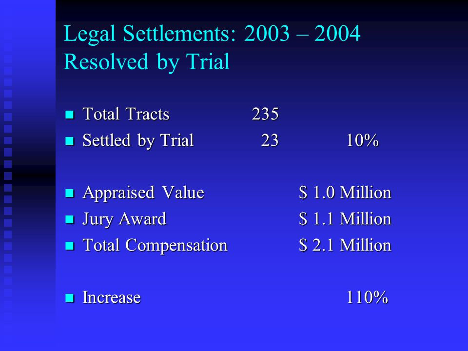 Legal Settlements: 2003 – 2004 Resolved by Trial Total Tracts235 Total Tracts235 Settled by Trial 2310% Settled by Trial 2310% Appraised Value$ 1.0 Mi