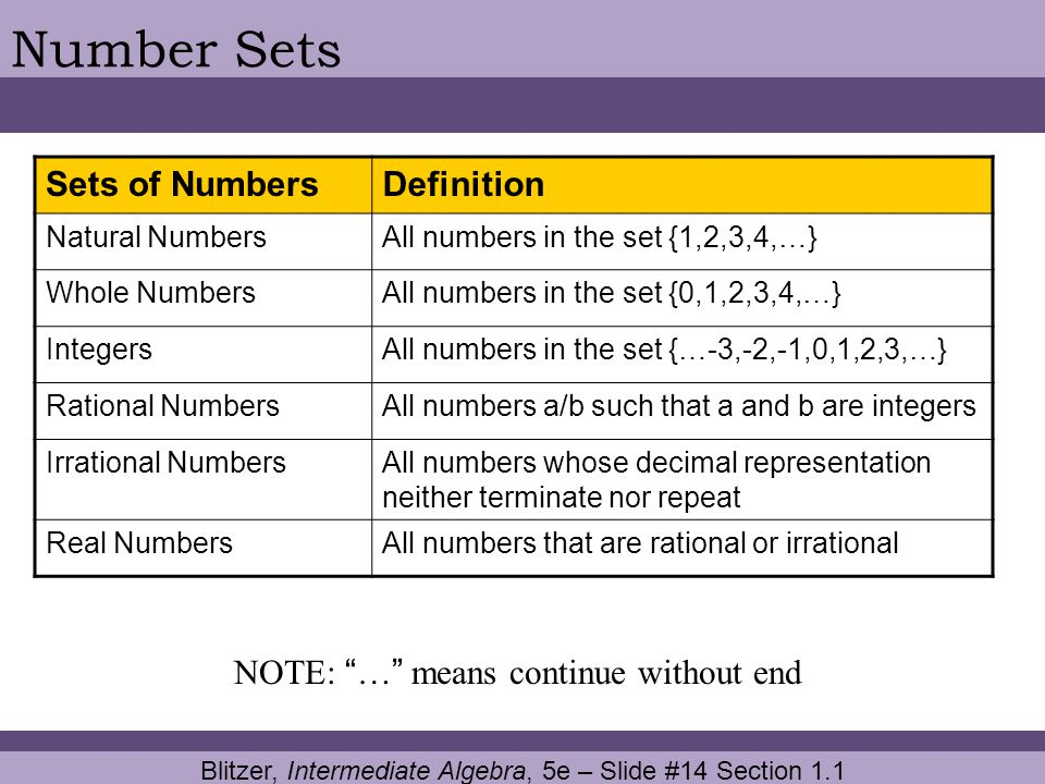 Blitzer, Intermediate Algebra, 5e – Slide #14 Section 1.1 Number Sets Sets of NumbersDefinition Natural NumbersAll numbers in the set {1,2,3,4,…} Whol