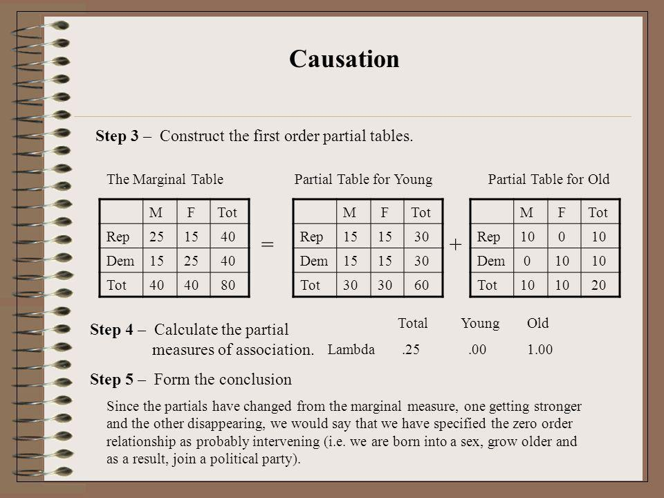 Causation Step 3 – Construct the first order partial tables. The Marginal Table M FTot Rep2515 40 Dem1525 40 Tot40 80 Step 4 – Calculate the partial m