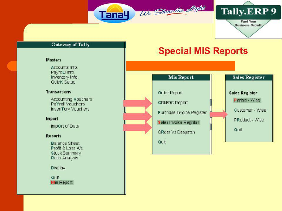 Special MIS Reports