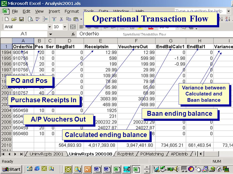 Operational Transaction Flow A/P Vouchers Out PO and Pos Purchase Receipts In Calculated ending balance Baan ending balance Variance between Calculate