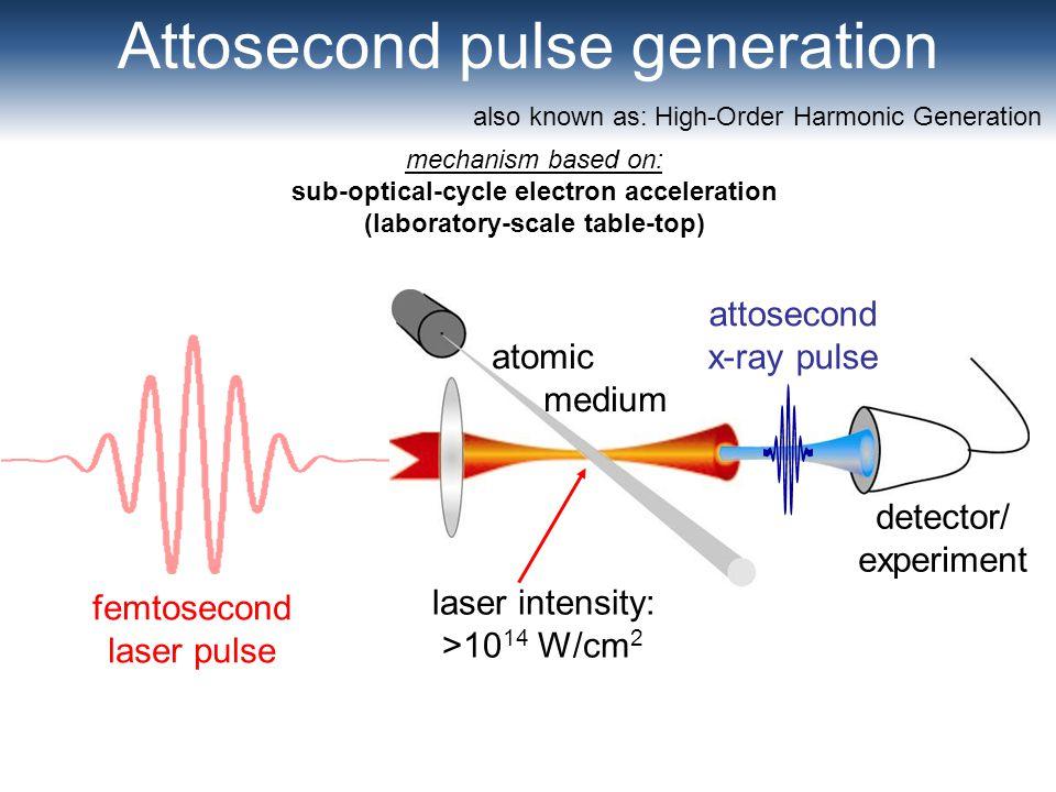 Attosecond pulse generation detector/ experiment atomic medium femtosecond laser pulse also known as: High-Order Harmonic Generation laser intensity: