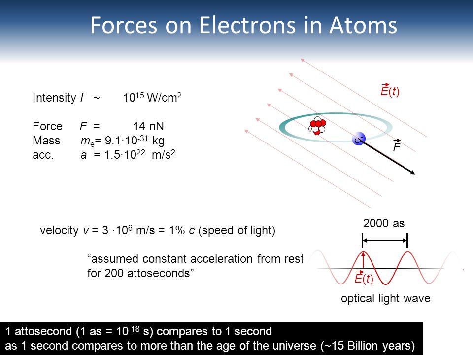 Forces on Electrons in Atoms e-e- F E(t)E(t) Intensity I ~ 10 15 W/cm 2 Force F = 14 nN Mass m e = 9.110 -31 kg acc. a = 1.510 22 m/s 2 velocity v = 3