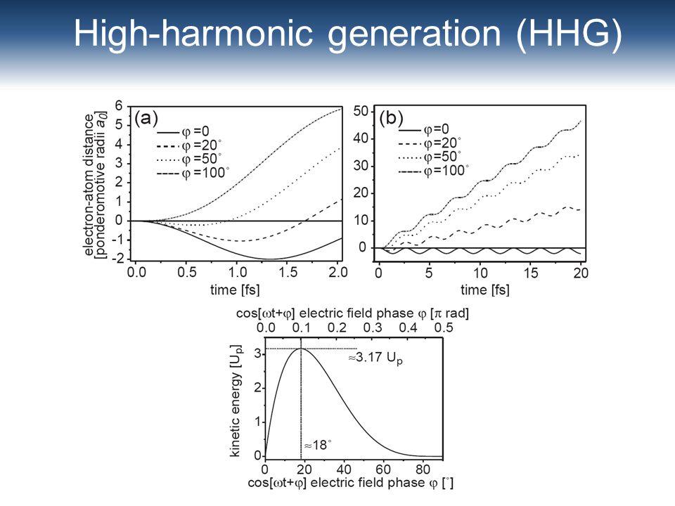 High-harmonic generation (HHG)