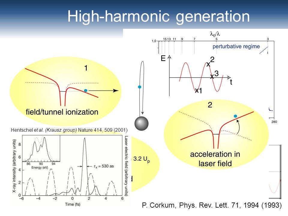 H3 H5 H7 H9 H11 H15 H13 High-harmonic generation P. Corkum, Phys. Rev. Lett. 71, 1994 (1993) Hentschel et al. (Krausz group) Nature 414, 509 (2001)