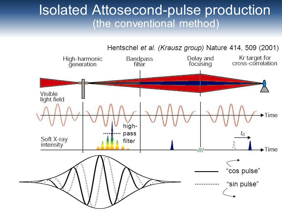 Isolated Attosecond-pulse production high- pass filter (the conventional method) Hentschel et al. (Krausz group) Nature 414, 509 (2001) cos pulse sin