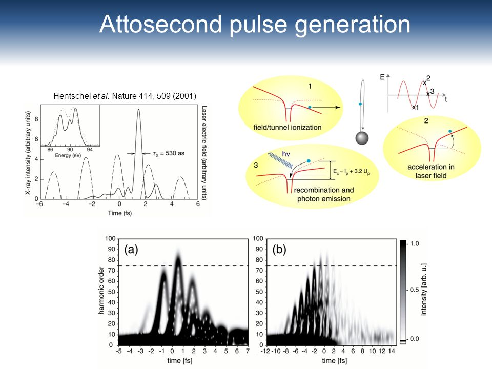 Attosecond pulse generation Hentschel et al. Nature 414, 509 (2001)