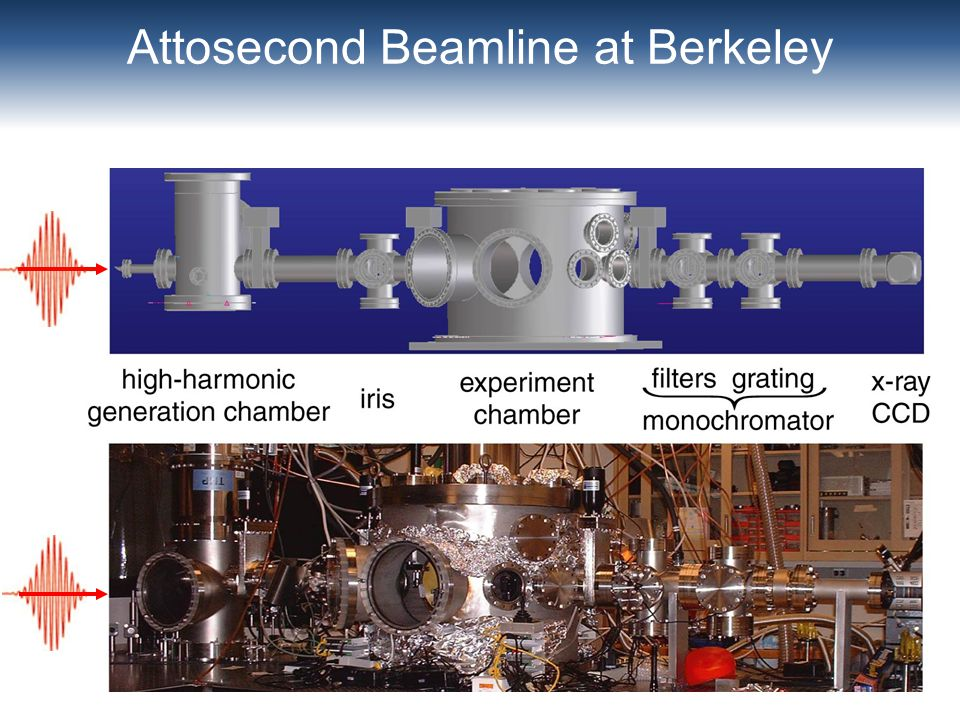Attosecond Beamline at Berkeley