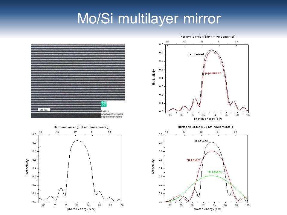 Mo/Si multilayer mirror