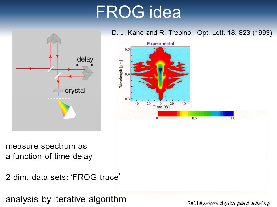 FROG idea Ref: http://www.physics.gatech.edu/frog/ measure spectrum as a function of time delay 2-dim. data sets: FROG-trace analysis by iterative alg