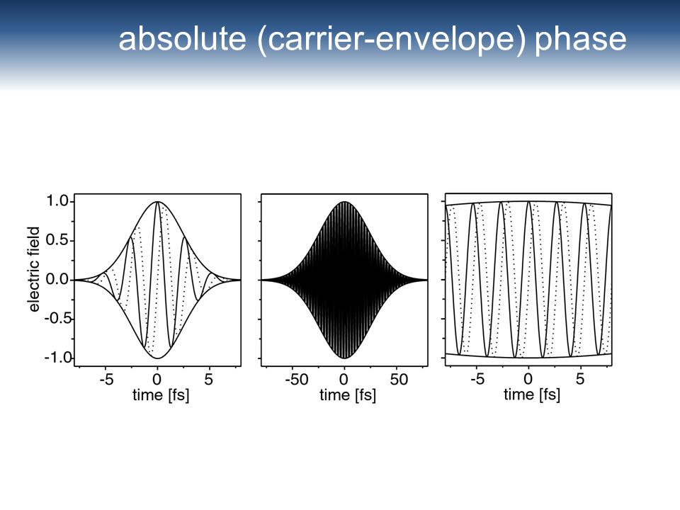 absolute (carrier-envelope) phase