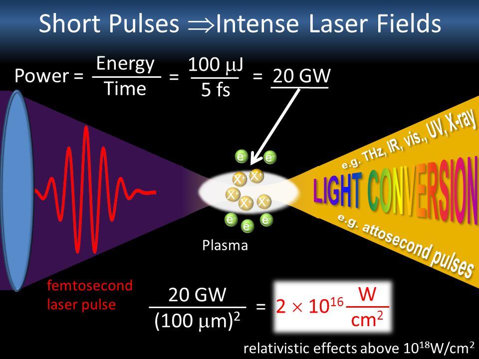 Short Pulses Intense Laser Fields femtosecond laser pulse Plasma e-e- e-e- e-e- e-e- X+X+ e-e- X+X+ X+X+ X+X+ X+X+ Power = Energy Time 100 J 5 fs = =