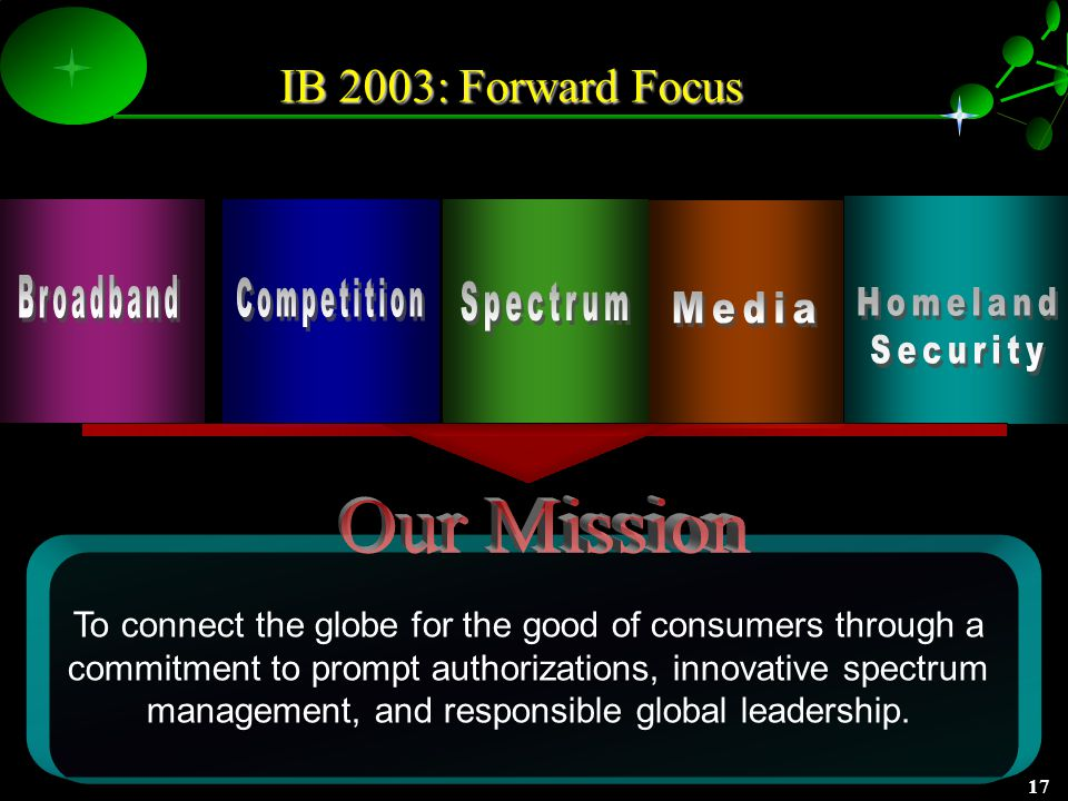 16 Effective Management: Effective Management: Electronic Filing: Designing for the Future IBFS 2003 Making the Vision a Reality Design and Develop Enhanced System Implement New Interactive Forms for: – –Space Station Applications – –Earth Station Applications – –Assignments and Transfers – –International Telecom Applications Mandatory Electronic Filing