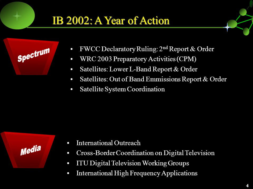 3 IB 2002: A Year of Action Satellites: NGSO Ka-Band NPRM Satellites: NGSO Ku-Band R&O/FNPRM International Outreach with Europe, Asia and Africa Callback NPRM ISP Reform NPRM Reduction in the Average Price of an International Call from $0.48 to $0.33 Satellites: Alaska Bush NPRM Satellite Space Station Streamlining Notice of Proposed Rulemaking and First Report and Order Satellite Earth Station Streamlining Further Notice of Proposed Rulemaking Satellites: DBS Report & Order Licensed New Satellite and International Telecommunications Services Major Mergers and Acquisitions Expert Advice to the Executive Branch on Telecom, Spectrum and Trade Issues