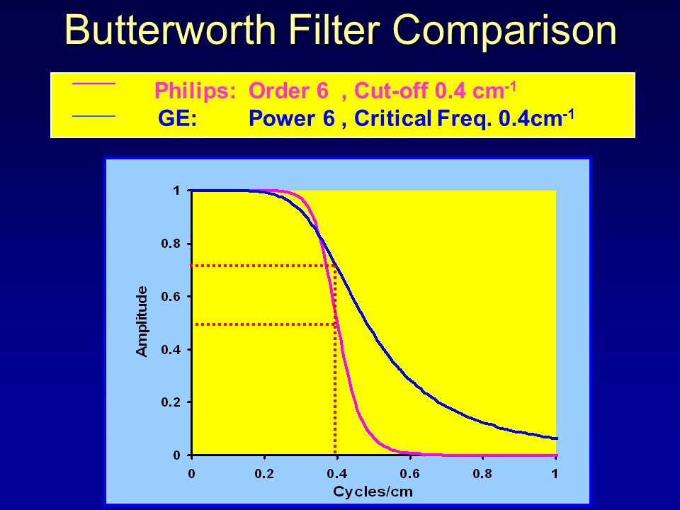 Butterworth Filter Comparison Philips: Order 6, Cut-off 0.4 cm -1 GE: Power 6, Critical Freq.