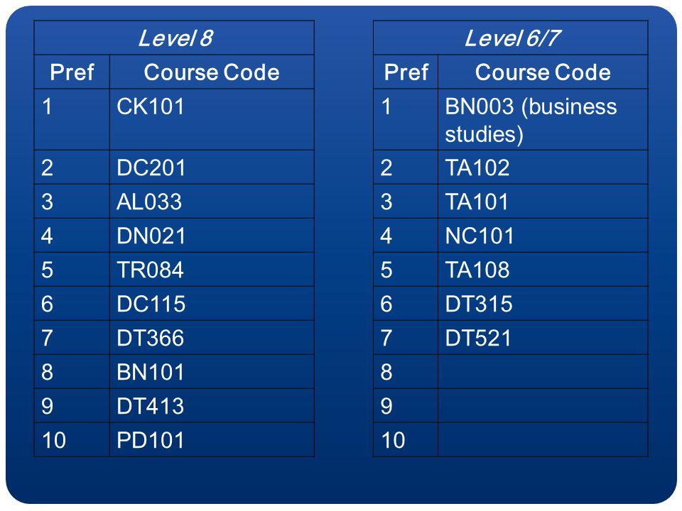 Level 8Level 6/7 PrefCourse CodePrefCourse Code 1CK1011BN003 (business studies) 2DC2012TA102 3AL0333TA101 4DN0214NC101 5TR0845TA108 6DC1156DT315 7DT3667DT521 8BN1018 9DT4139 10PD10110