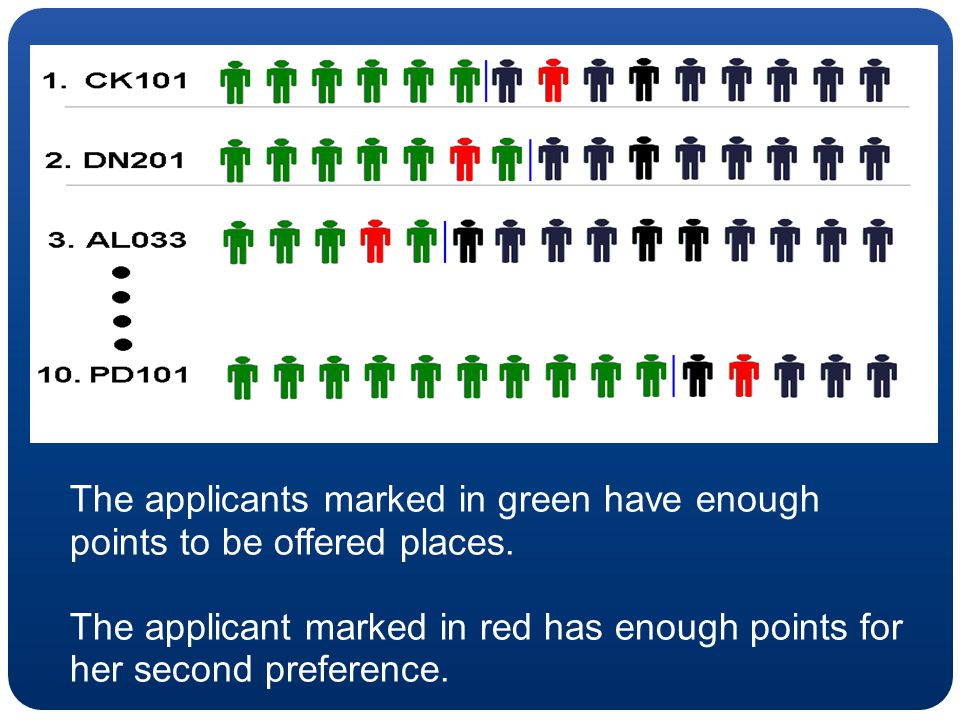 The applicants marked in green have enough points to be offered places. The applicant marked in red has enough points for her second preference.