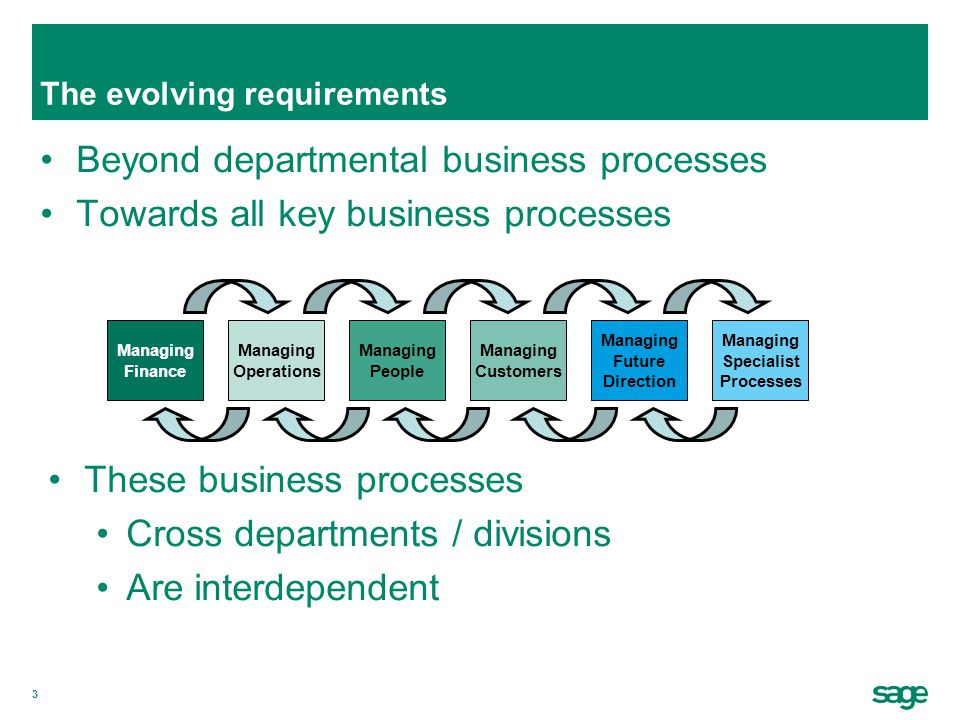 3 The evolving requirements Beyond departmental business processes Towards all key business processes Managing Finance Managing People Managing Customers Managing Future Direction Managing Specialist Processes Managing Operations These business processes Cross departments / divisions Are interdependent