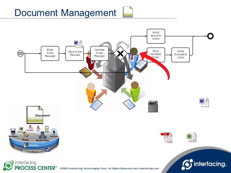 Document Management Save Order Request Enter Order Request Validate Order Request Notify failure to Client Save Validated Order Notify Success to clie