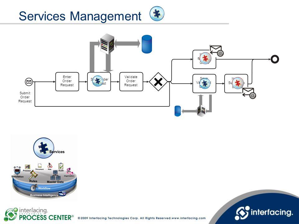 Services Management Save Order Request Enter Order Request Validate Order Request Notify failure to Client Save Validated Order Notify Success to clie