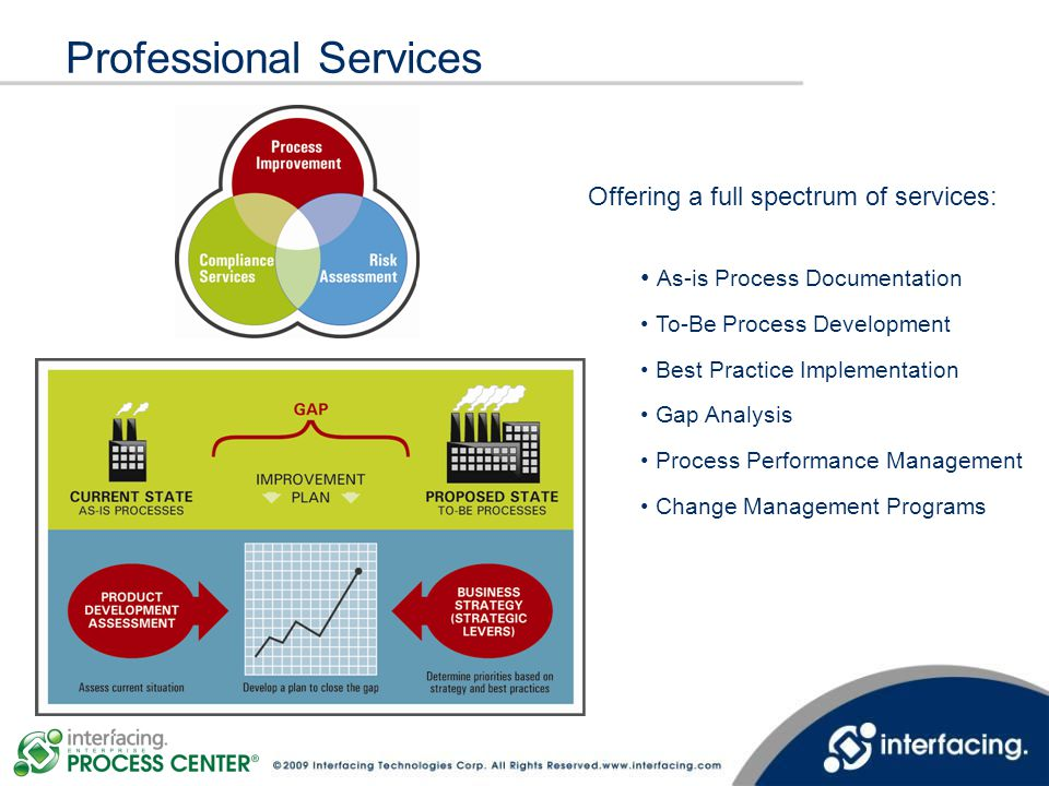 Professional Services Offering a full spectrum of services: As-is Process Documentation To-Be Process Development Best Practice Implementation Gap Ana